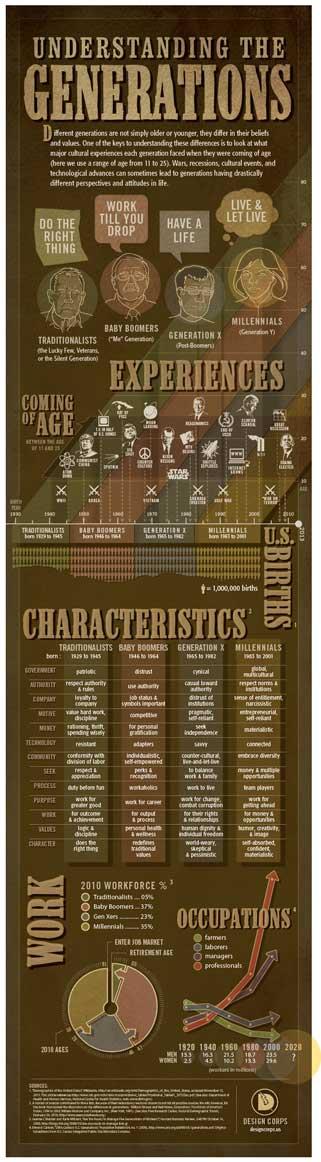 Understanding the Generations infographic image